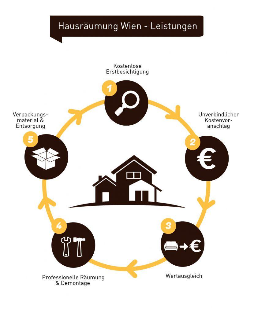 Infografik Hausräumung Wien