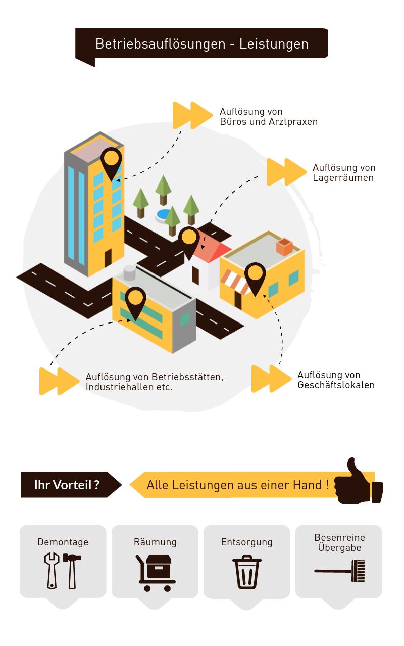 Betriebsauflösung Infografik