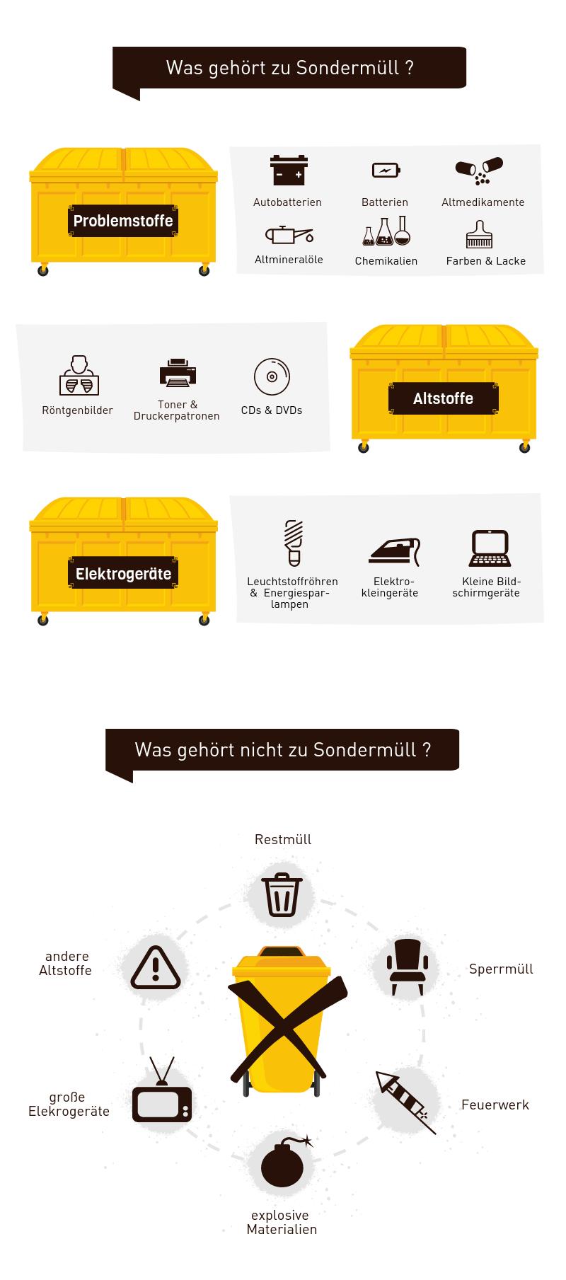 Infografik Sondermüll