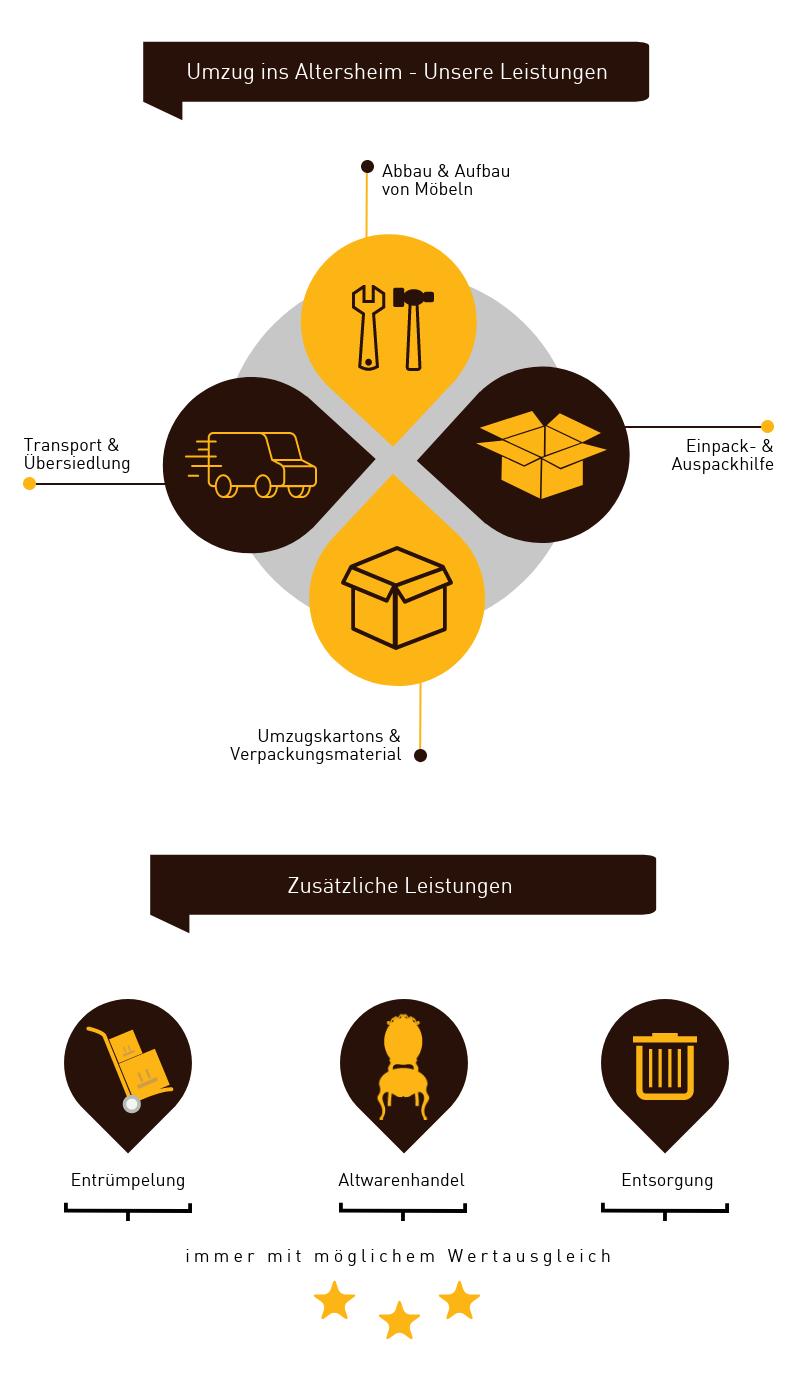 Infografik Umzug Seniroenheim