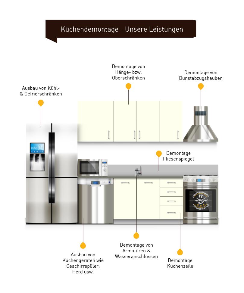 Infografik Küchendemontage