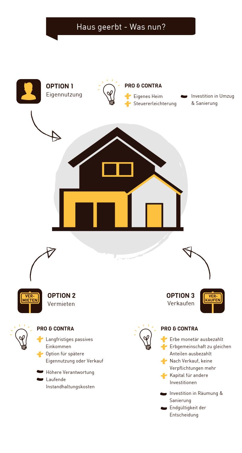 Infografik Haus geerbt