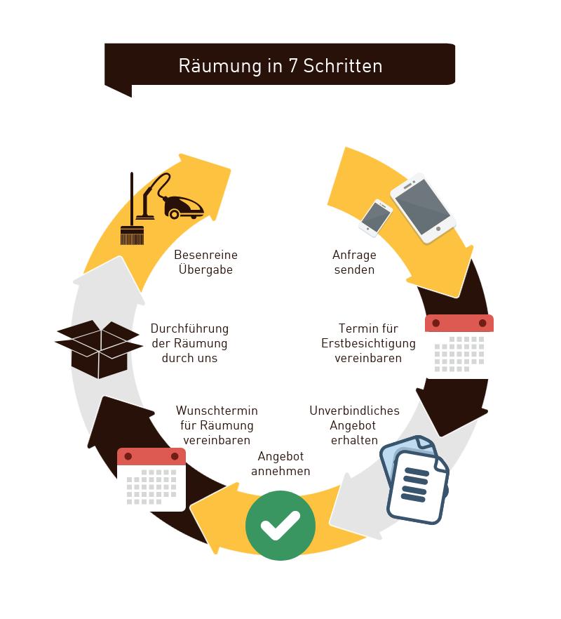 Infografik Räumung 7 Schritte
