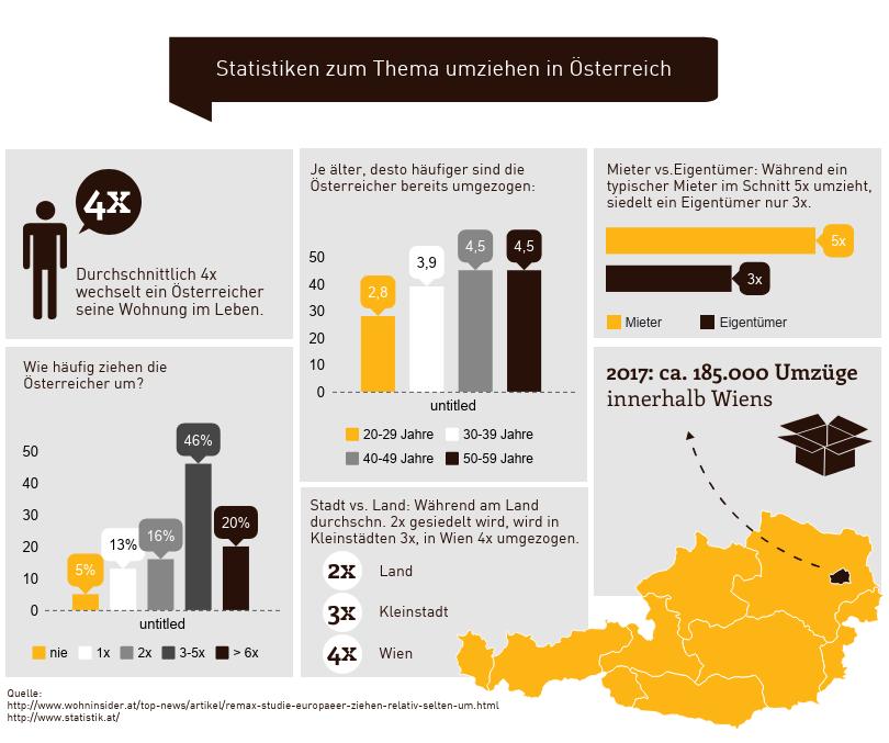 Infografik umziehen in Österreich