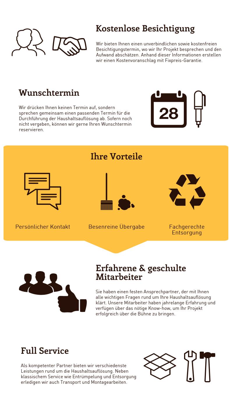 Haushaltsauflösung Wien