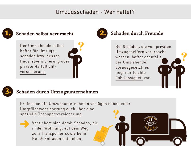 Umzugsschäden Infografik