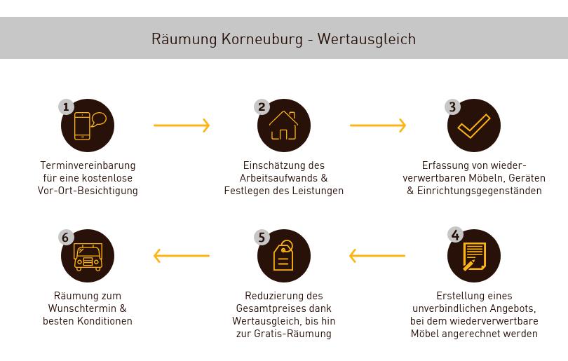 Räumung Korneuburg mit Wertausgleich