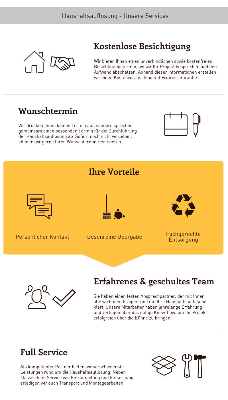 Infografik Haushaltsauflösung Wien