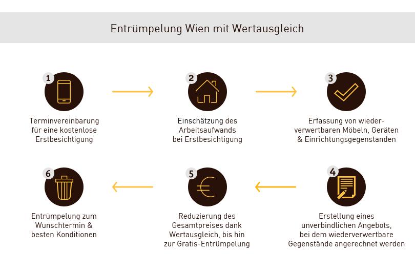 Wertausgleich bei Entrümpelung Wien