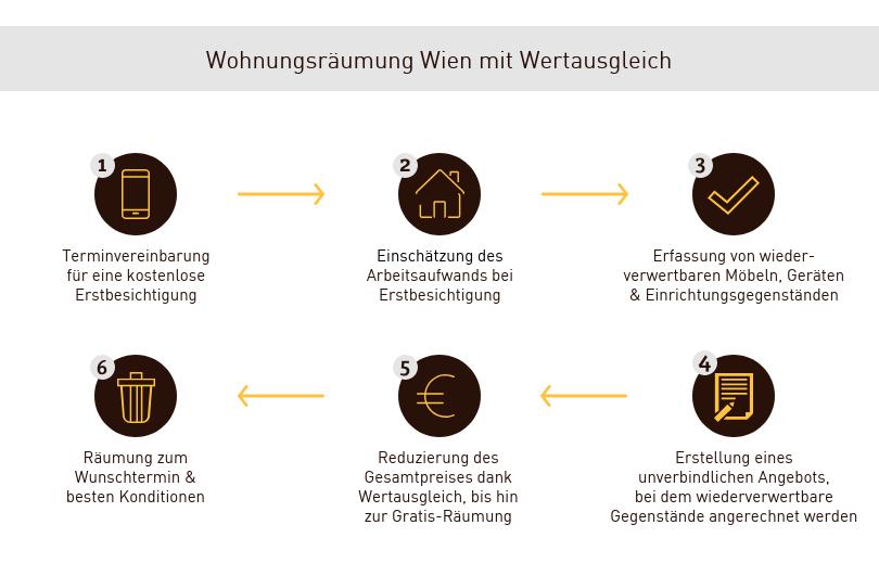Wertausgleich Wohnungsräumung Wien