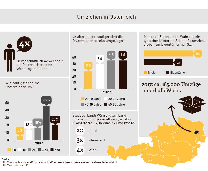 Umzüge in Österreich