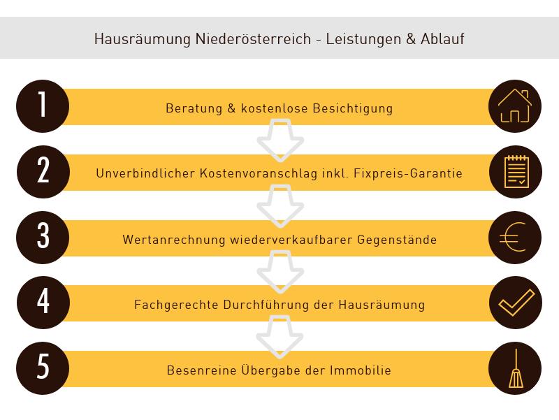 Ablauf Hausräumung Niederösterreich