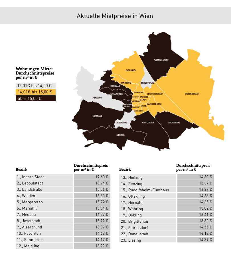Mietpreise in Wien nach Bezirken