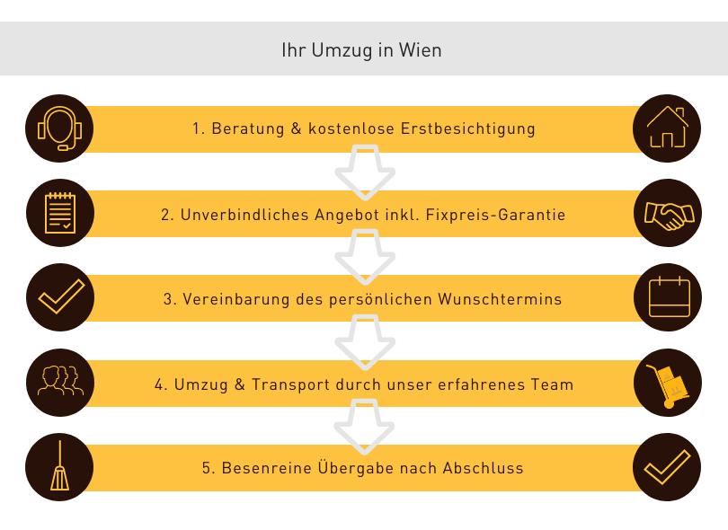 Umzug Wien Ablauf