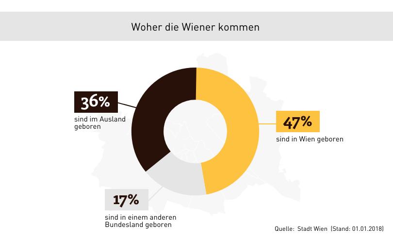 Statistik woher kommen die Wiener