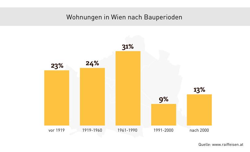 Statistik Wohnungen Wien nach Bauperioden