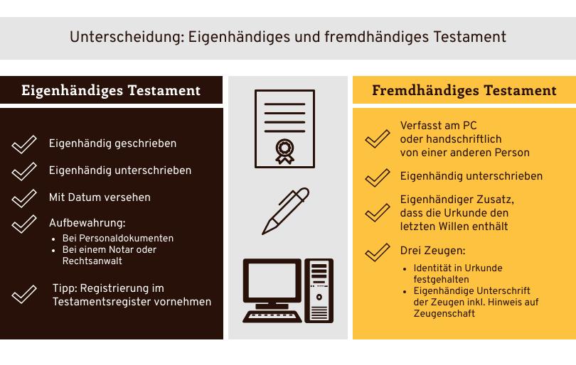 Eigenhändiges vs. fremdhängies Testament