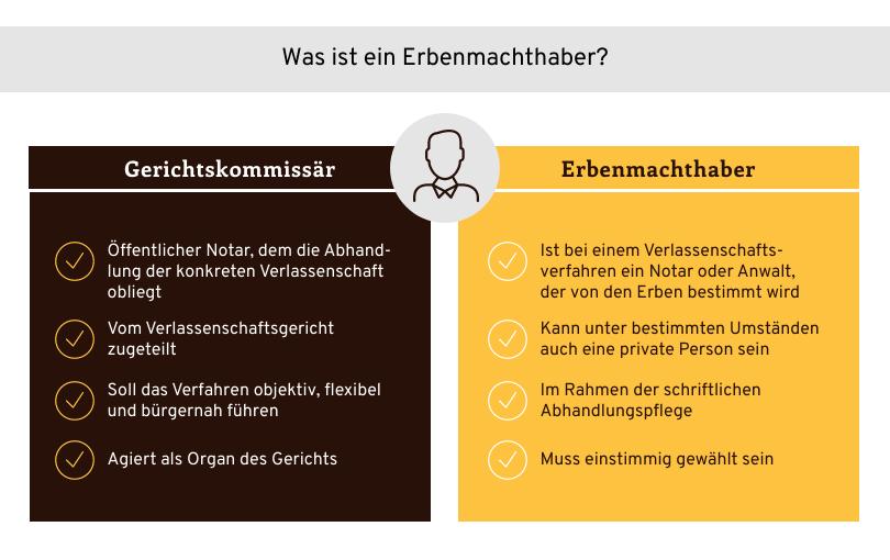 Erbenmachthaber Infografik
