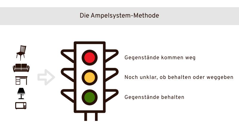 Ampelsystem Methode
