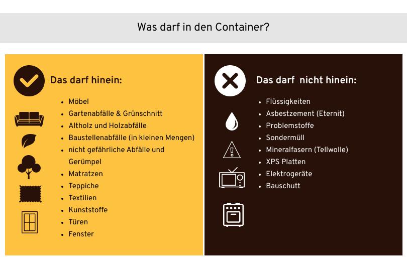 Infografik Container Inhalt